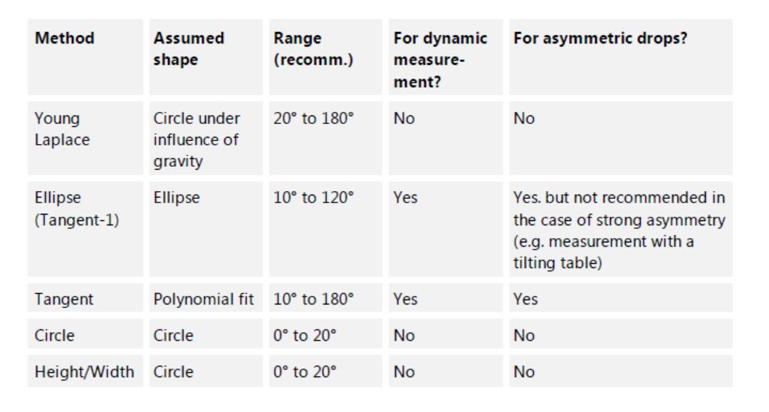 接触角测量仪算法的应用范围及优缺点