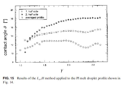 纤维接触角测量计算方法