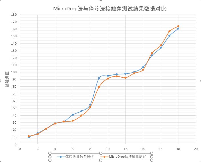 MicroDrop法