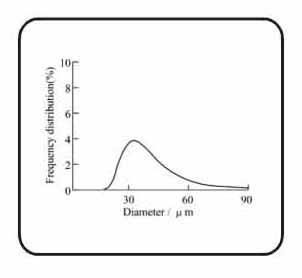 沉降粒度分析